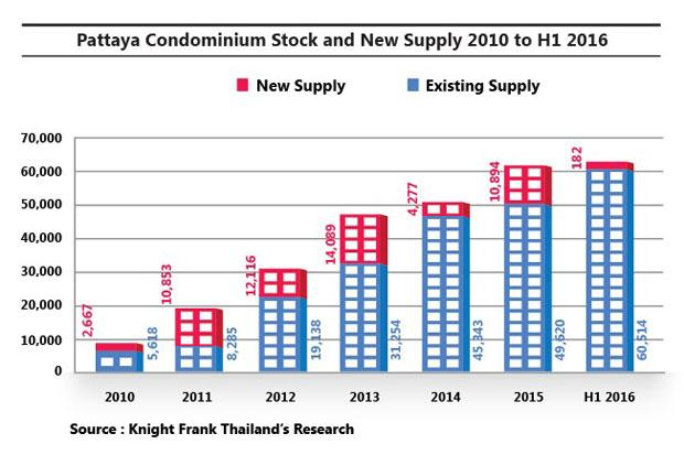Pattaya Condominium Market slows down